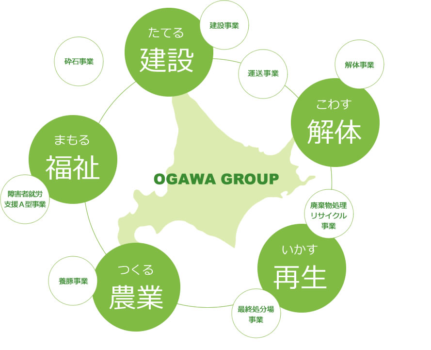 OGAWA GROUP